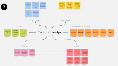 A screenshot of a Miro board graphing the multiple roles of a Technical Designer.